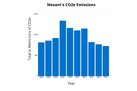 Nexant reports carbon emissions with The Climate Registry for tenth year