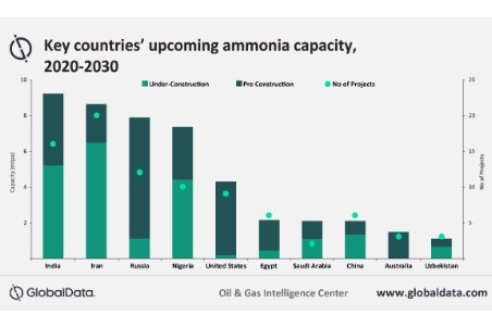 GlobalData: Global ammonia industry shows signs of resilience despite COVID-19 impact