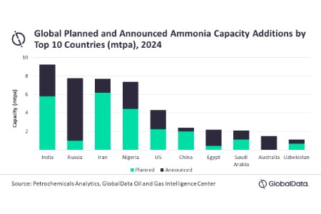 GlobalData: India, Russia and Iran to drive global ammonia capacity additions by 2030